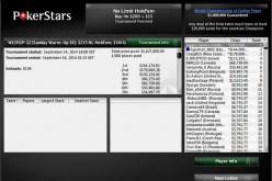 Казахстанский покерист выиграл $144к