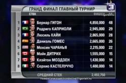 видео: EPT8 Monte-Carlo Grand Final part.8 (Городецкий)
