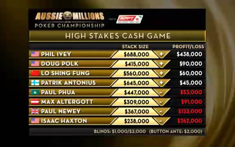 Видео: Aussie Millions 2014 – High Stakes Cash Game – Episode 4