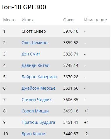 Дмитрий Урбанович до сих пор первый