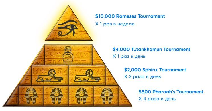 Уровни фрироллов в Золотой Пирамиде